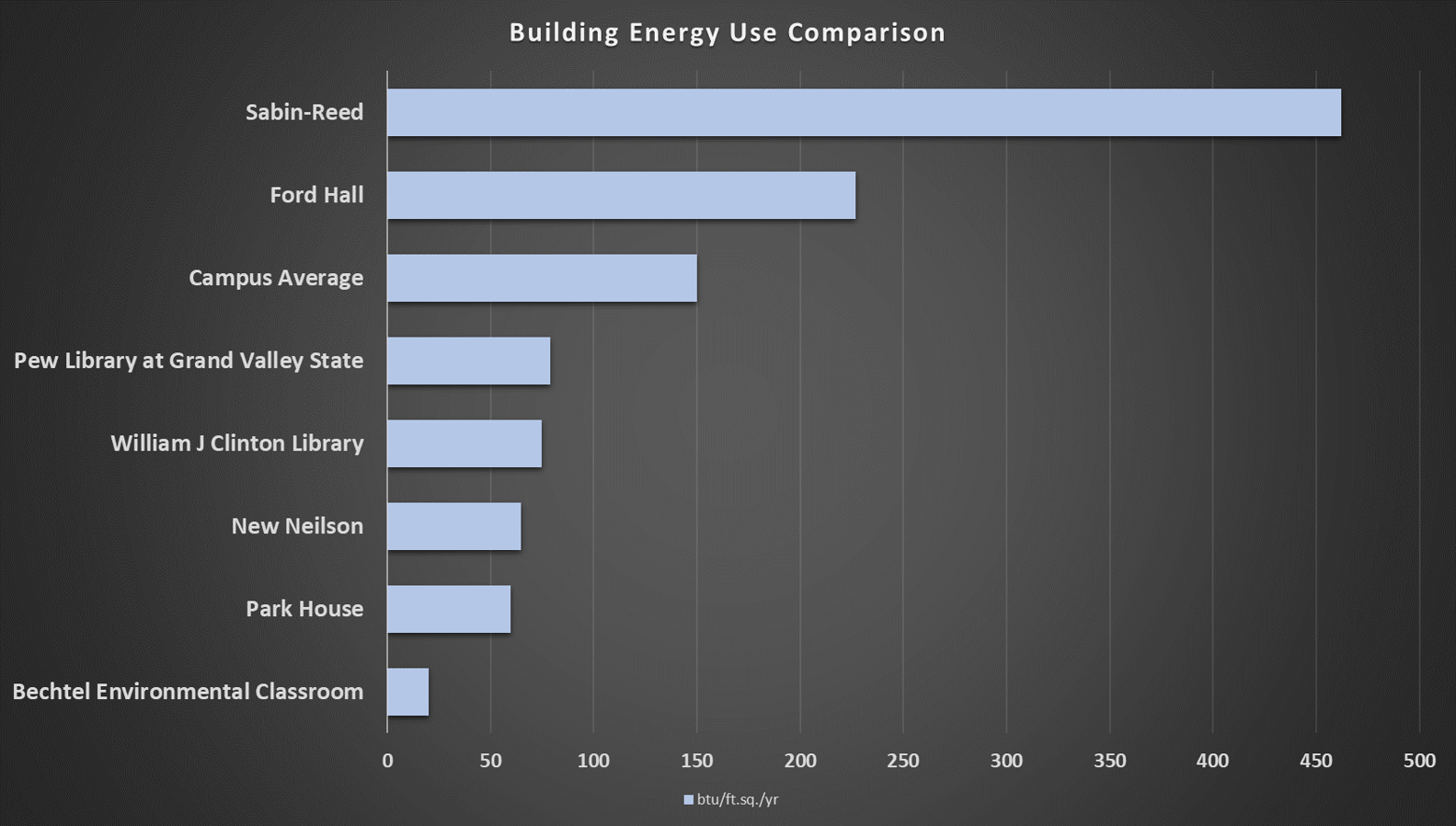 Chart showing comparison of Smith buildings energy use