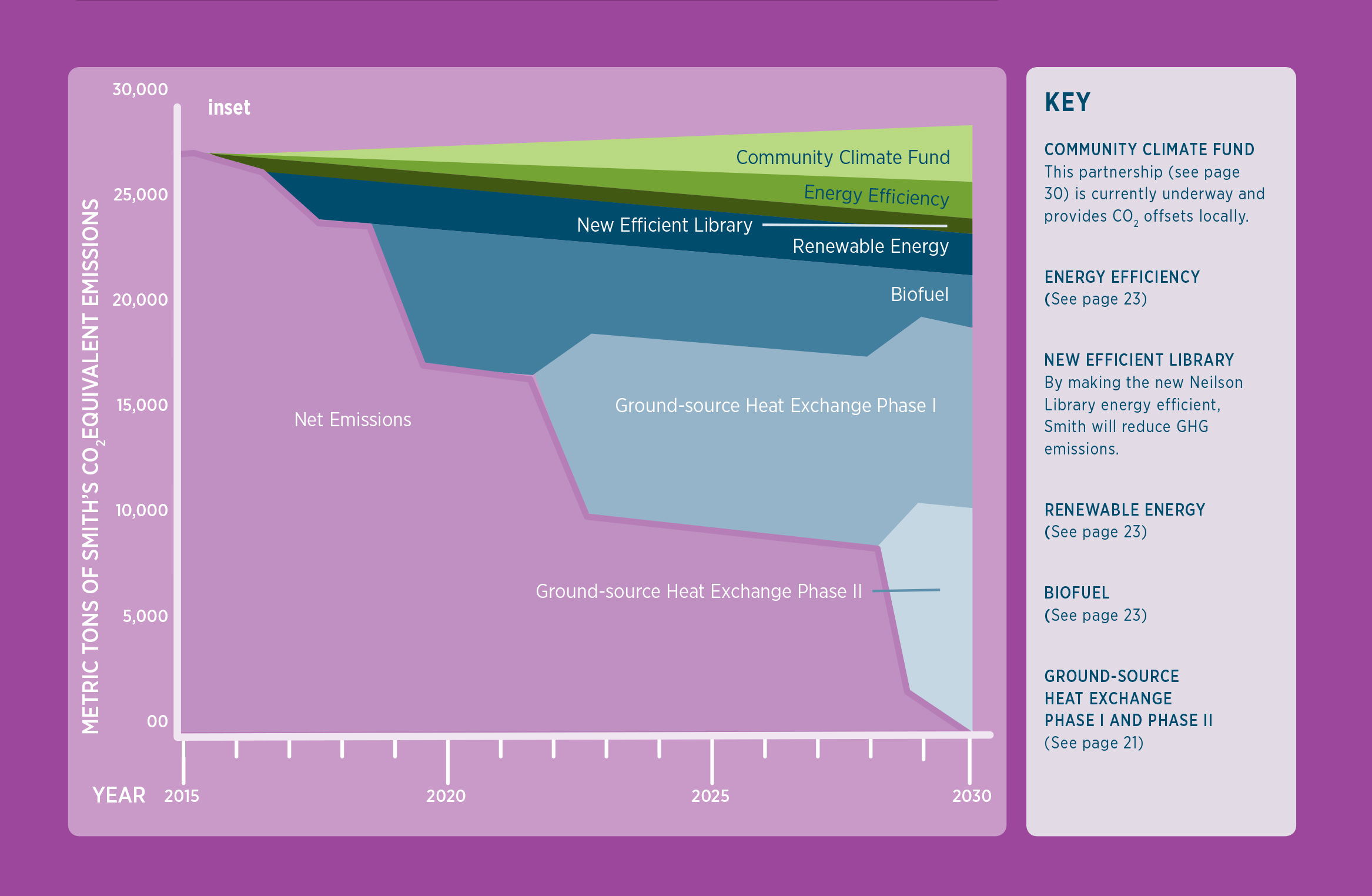 Chart showing metric tons of Smith's C02 emissions by 2030